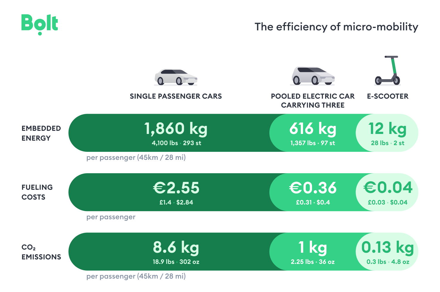 Bolt_the efficiency of micromobility
