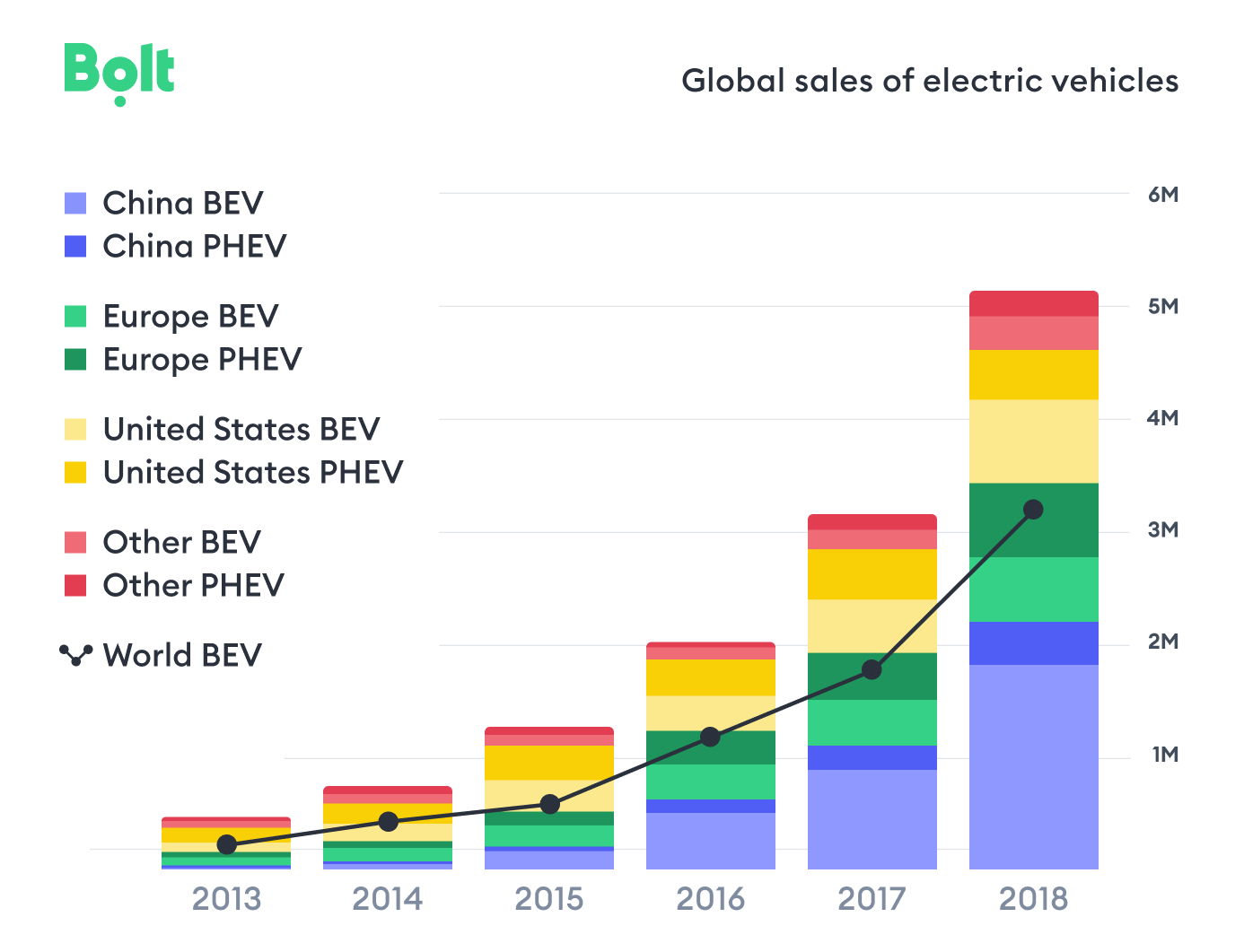 Bolt_global EV sales