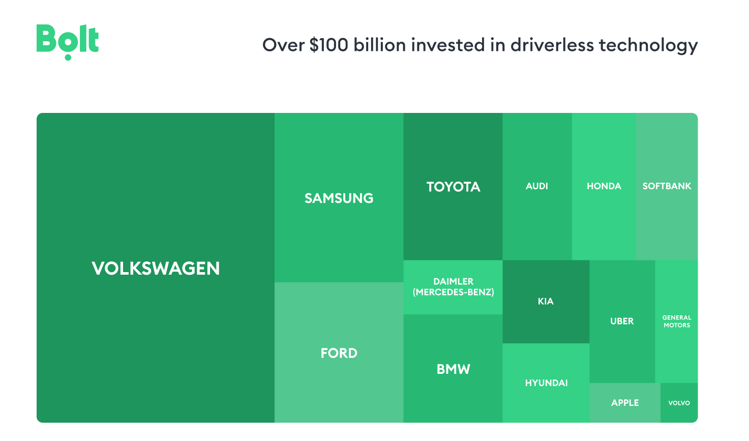 Bolt_investments in driverless tech
