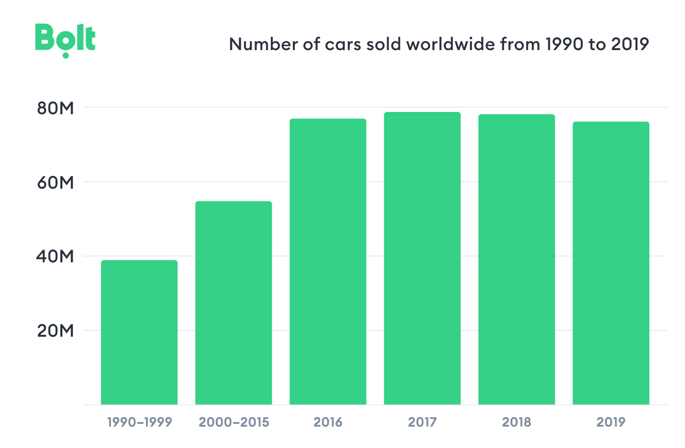 Bolt_number of cars sold