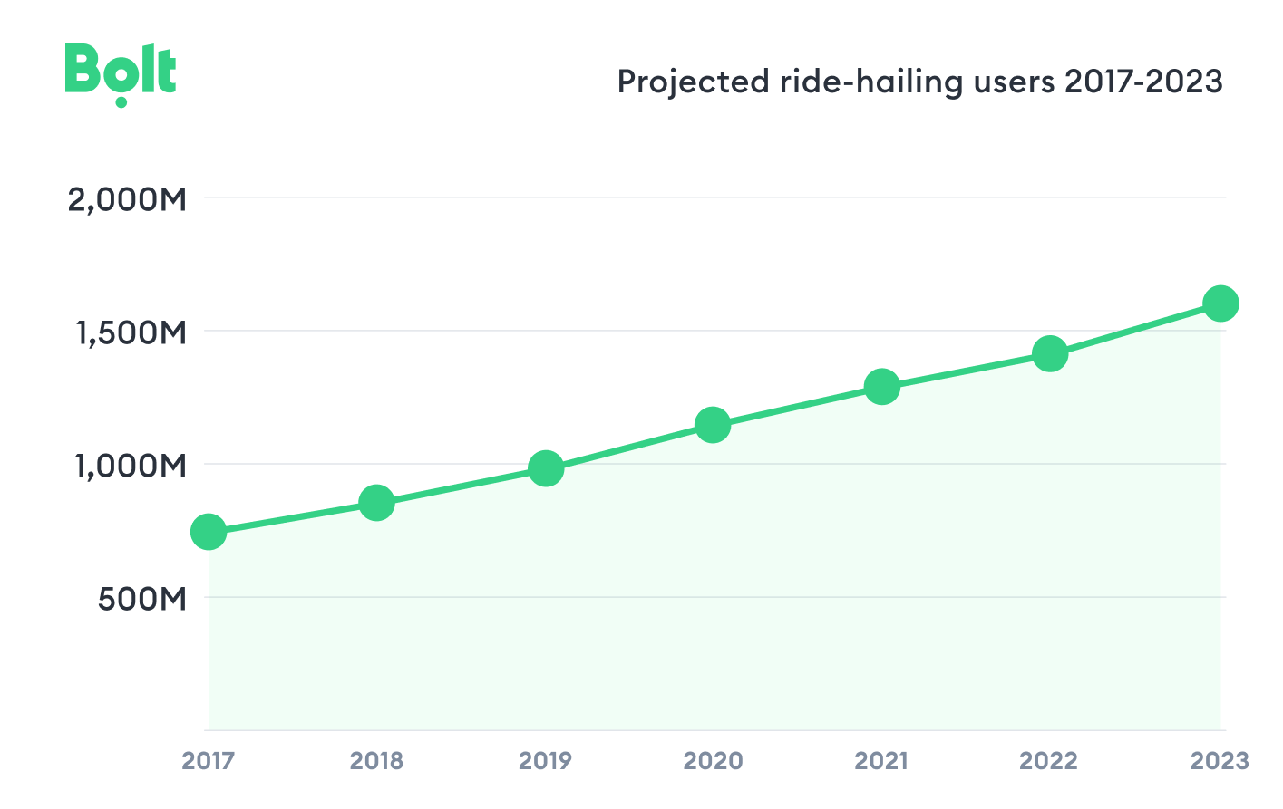 Bolt_projected ride hailing users