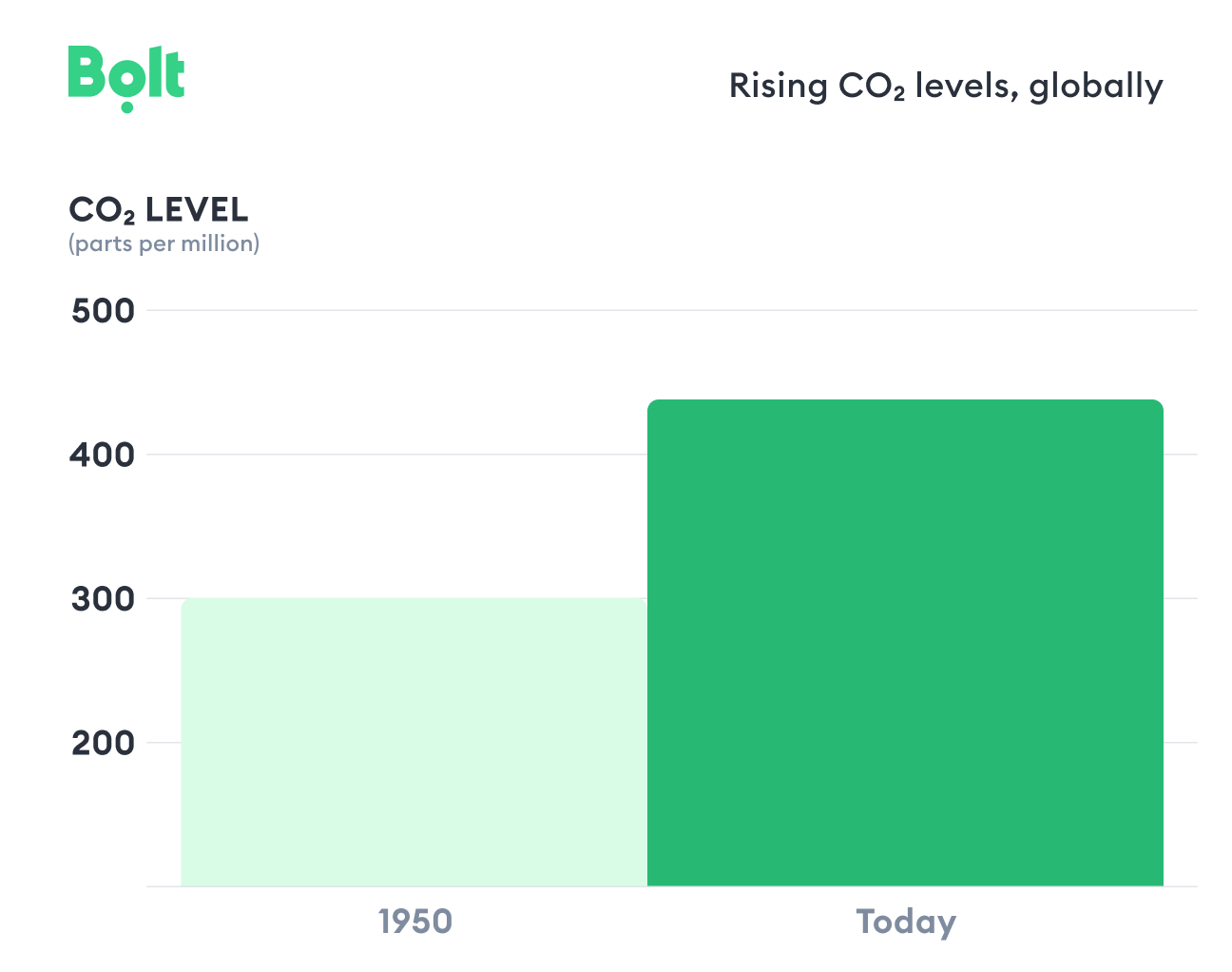Bolt_rising carbon dioxide levels