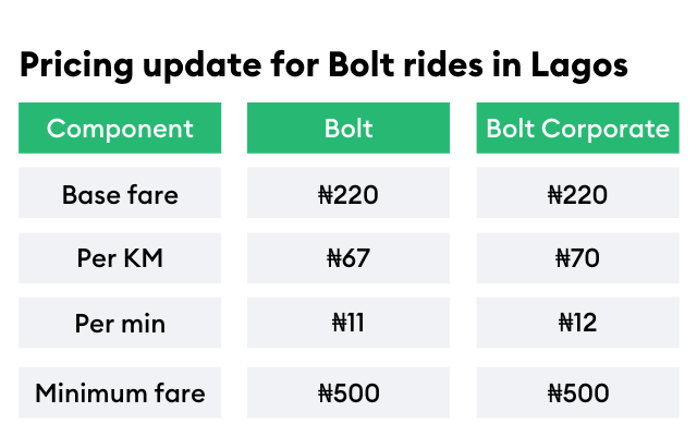 Lagos updated Bolt prices
